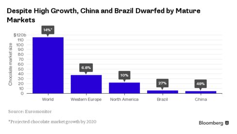 Despite High Growth, China and Brazil Dwarfed by Mature Markets