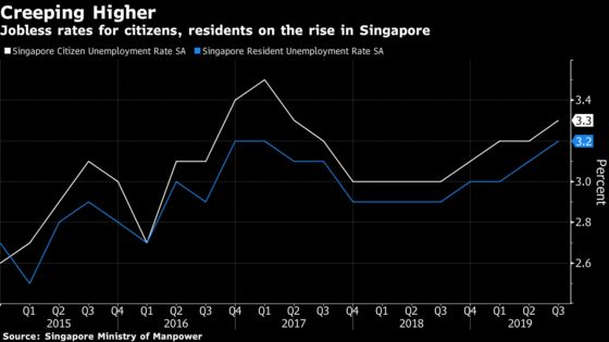 Singapore's Labor Market Is Showing Strain as Economy Slows