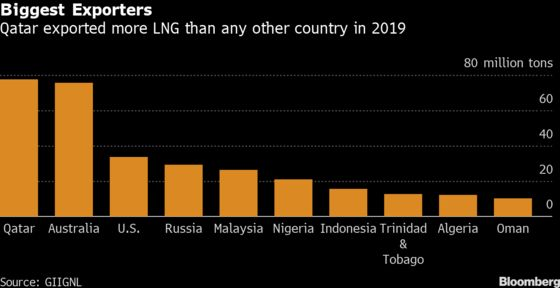 Qatar and Its Lose-Lose Problem in Global Gas Fight