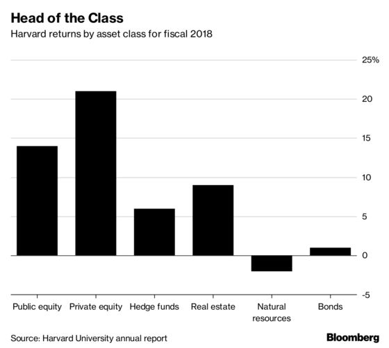 Harvard's Endowment Size 'No Excuse for Muted Returns,'CEO Says