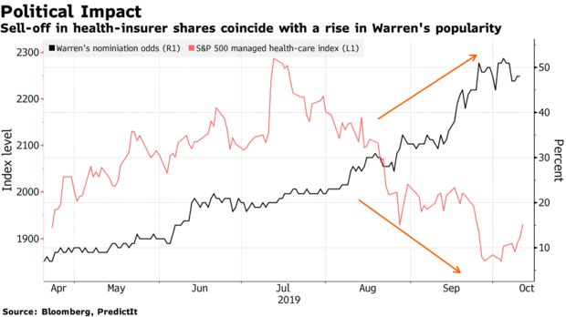 Sell-off in health-insurer shares coincide with a rise in Warren's popularity
