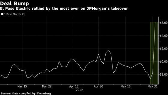 A JPMorgan Fund Making Its Biggest Utility Bet Yet With El Paso