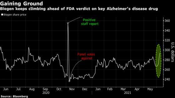 Biogen Traders Poised for FDA Verdict on Alzheimer's Treatment