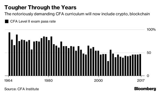 'This Is Not a Passing Fad': CFA Exam Adds Crypto, Blockchain Topics