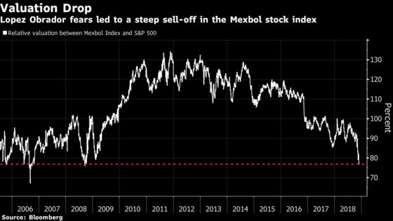 Mexican Stocks Near Biggest Discount in a Decade After AMLO Rout