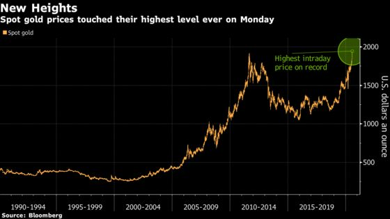 South African Stocks Rise as Record Bullion Price Lifts Miners