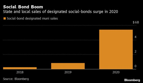 New Jersey to Sell $350 Million in Self-Designated Social Bonds