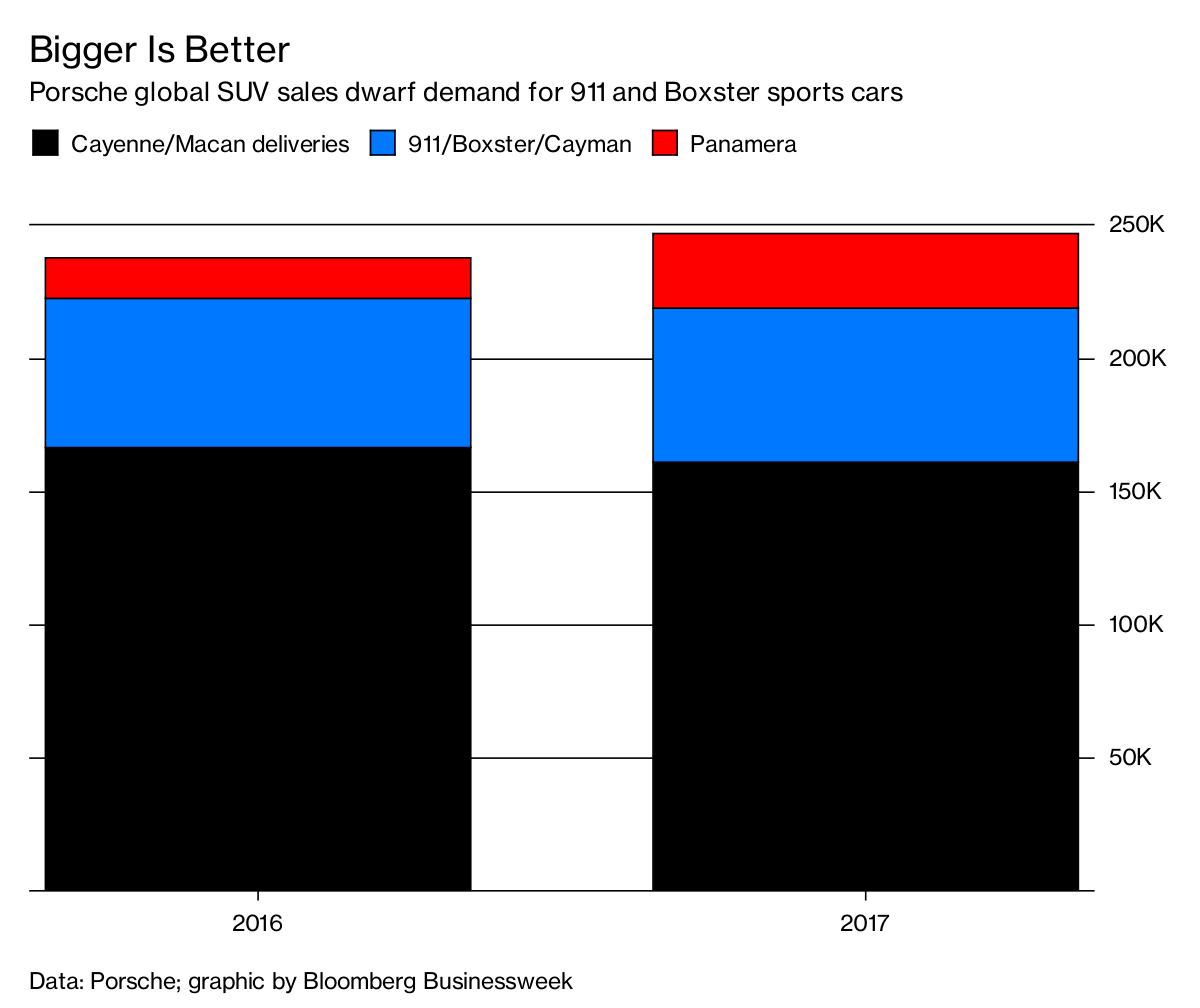 Porsche's Pivot Toward the Family Pays Off