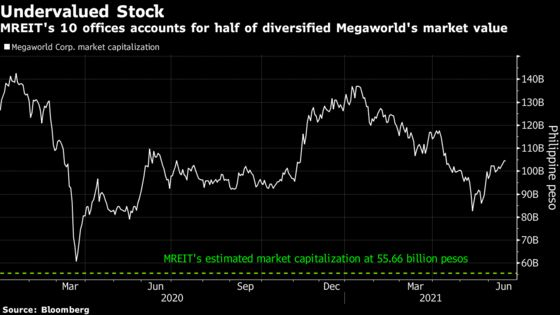 Largest Landlord in Philippines Gears Up for Country's Biggest REIT IPO