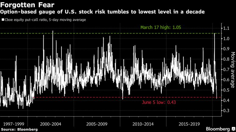 Option-based gauge of U.S. stock risk tumbles to lowest level in a decade