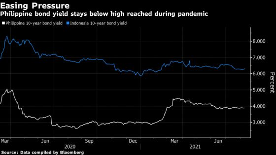Philippine Central Bank Bond Holdings Rise 400% During Pandemic