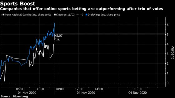 Sports Betting Stocks Rally After States Back Legalization