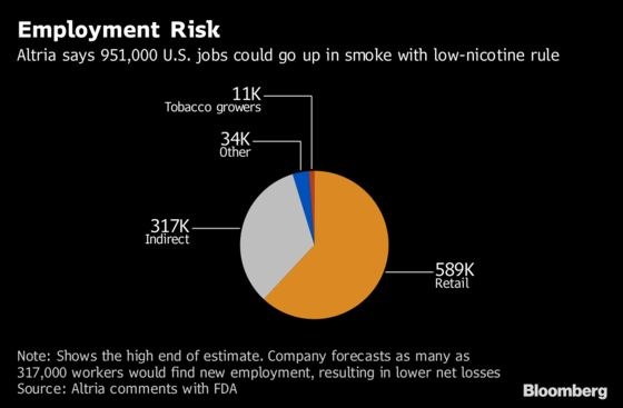 Altria Thinks Low-Nicotine Cigarettes Could Lead to About a Million Lost Jobs