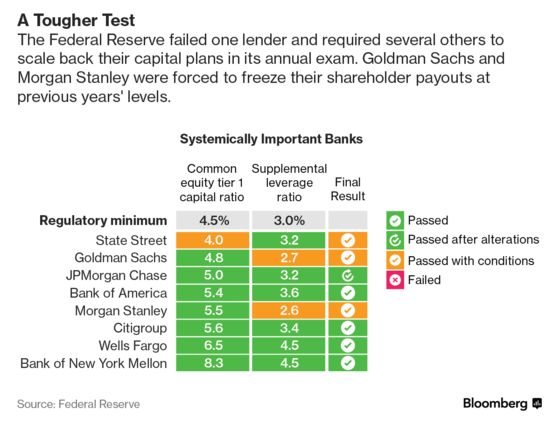Fed Test Slaps Wall Street Titans, Unleashes Record Payout
