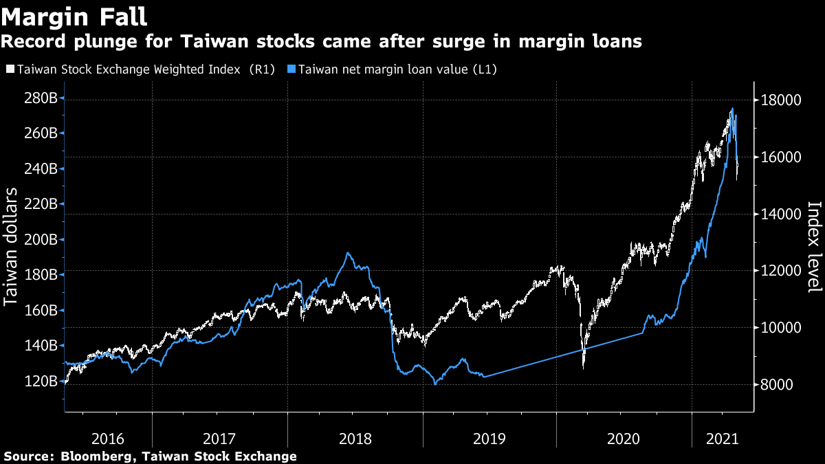 Record plunge for Taiwan stocks came after surge in margin loans