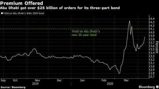 Abu Dhabi Raises$7 Billion to Bolster Finances