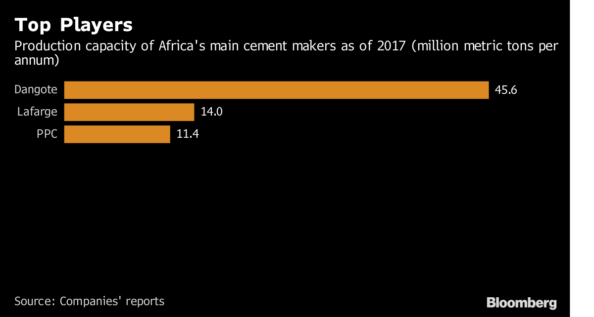 Nigeria's Top Two Cement Makers Turn to Investors to Kick-Start Growth