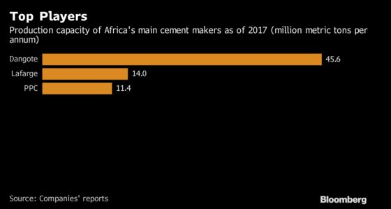 Dangote Cement, Lafarge Africa Seek Funds to Drive Growth