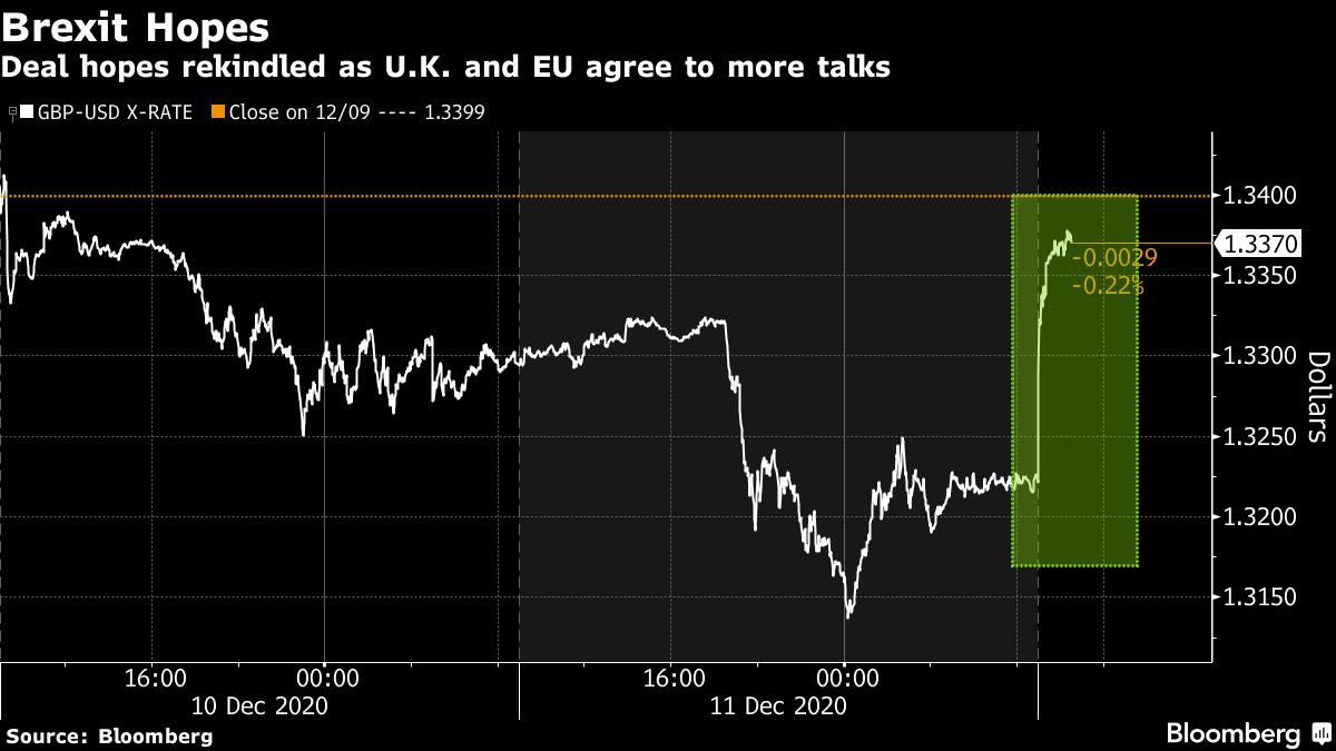 Deal hopes rekindled as U.K. and EU agree to more talks