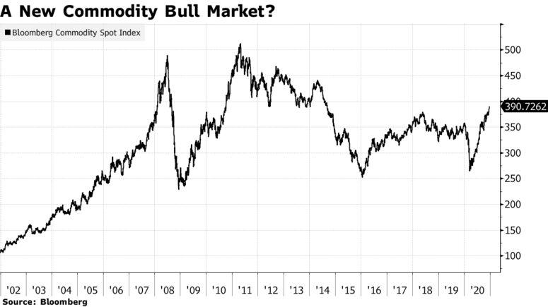 A New Commodity Bull Market?