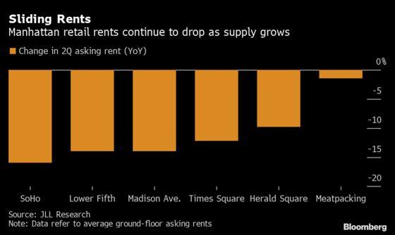 Manhattan Retail Vacancies Hit Fresh Record, Weighing Down Rent