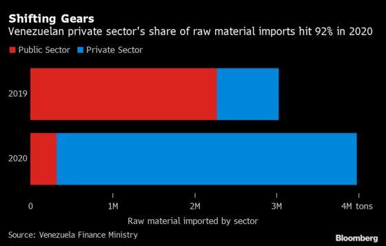 Maduro's Reluctant Reforms May Halt Venezuelan Economic Freefall
