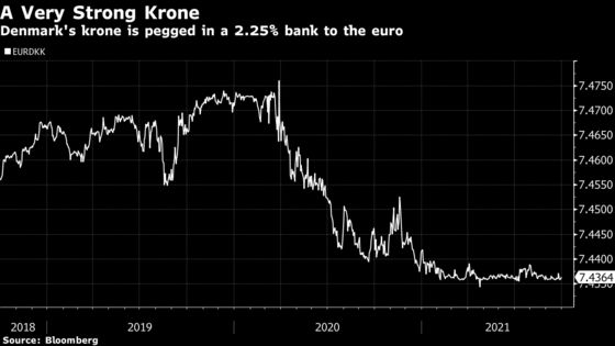Denmark Cuts Key Rate to Minus 0.6% to Defend Currency Peg