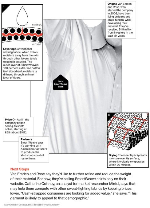 SmartWeave Material Fights Sweat Stains