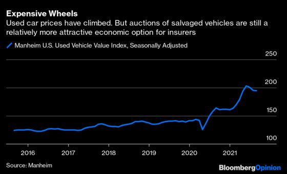 Even WreckedCars Are Getting More Expensive