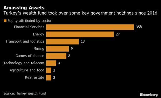 Turkey's Wealth Fund Seeking Majority Stake in Telecom Giant