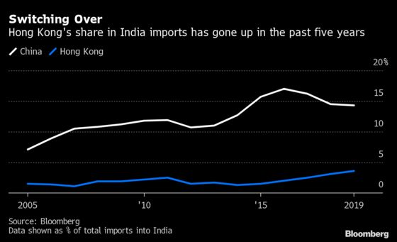 India's Growing Economic Reliance on China May be Tough to Break