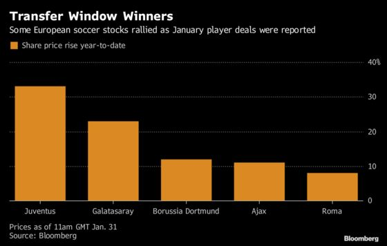 These Are theTransfer Deadline Day Stock Market Winners