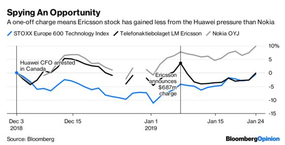 Ericsson Shies Away from a Victory Lap on Huawei