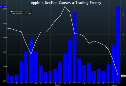 Apple's share volume Tuesday was one of the highest this year after the stock broke through its 200-day moving average.