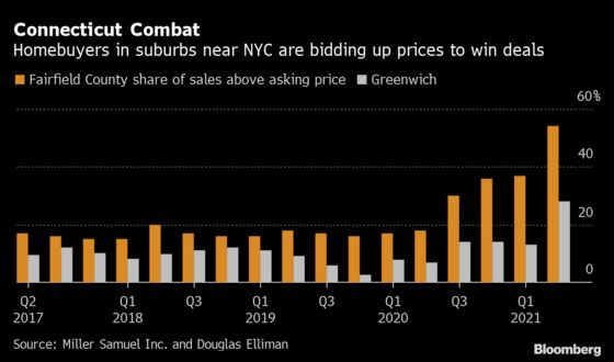 Buying a Home in NYC's Connecticut Suburbs? Expect to Pay Up