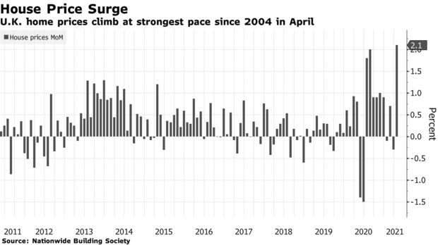U.K. home prices climb at strongest pace since 2004 in April
