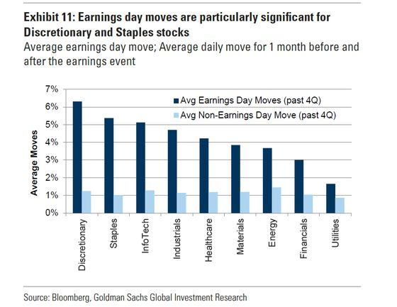 Goldman Works Out Best Times to Enter, Exit Earnings Trades