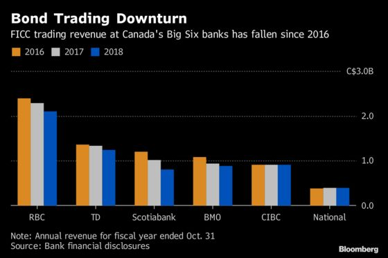 Bond Trading Slumps for Another Year at Canada's Big Six Banks