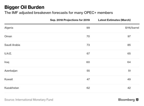 Trump Wants Cheap Oil. IMF Data Show Saudis Need Higher Prices