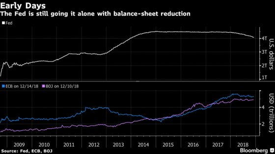 Quantitative Tightening Is Already Rattling Markets Worldwide