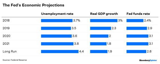 The Fed's Risky Plan to Boost Unemployment