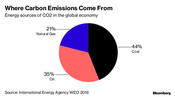 A Rift Between Germany and Brazil Stalls Work on Carbon Market