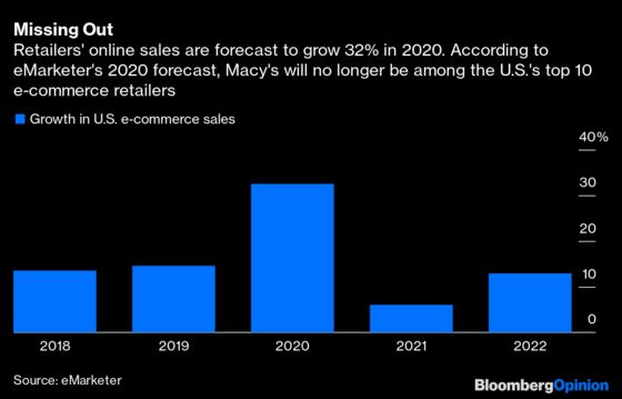 Macy's Is aCase Study inCovid Retail Pain