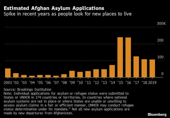 It's Much Harder for Fleeing Afghans to Reach Europe Than Six Years Ago