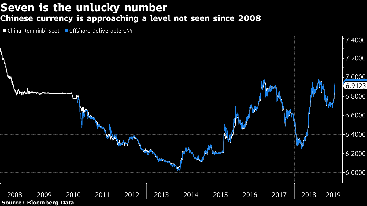Chinese currency is approaching a level not seen since 2008
