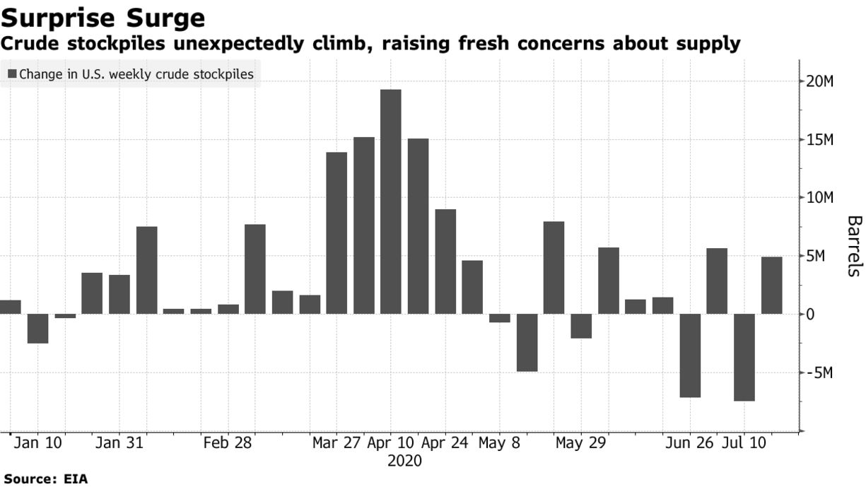 Crude stockpiles unexpectedly climb, raising fresh concerns about supply