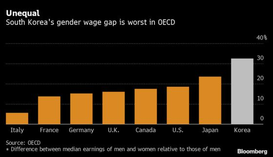 Widest Gender Pay Gap in OECD Set to Worsen With Pandemic