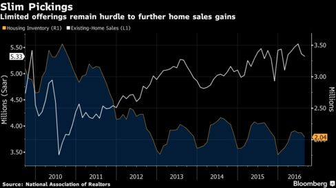 Again: Miami-Dade existing home sales down, but prices are up