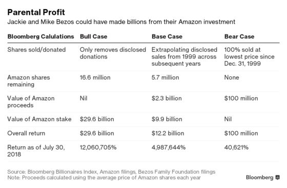A Hidden Amazon Fortune: Bezos Parents May Be Worth Billions