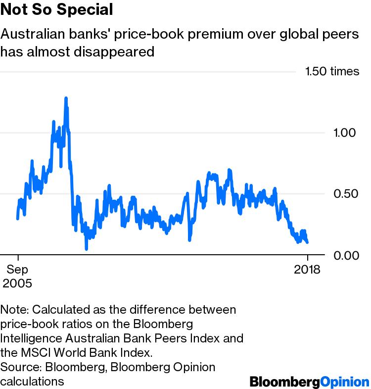 Royal Commission Report Won't Change Australian Banks